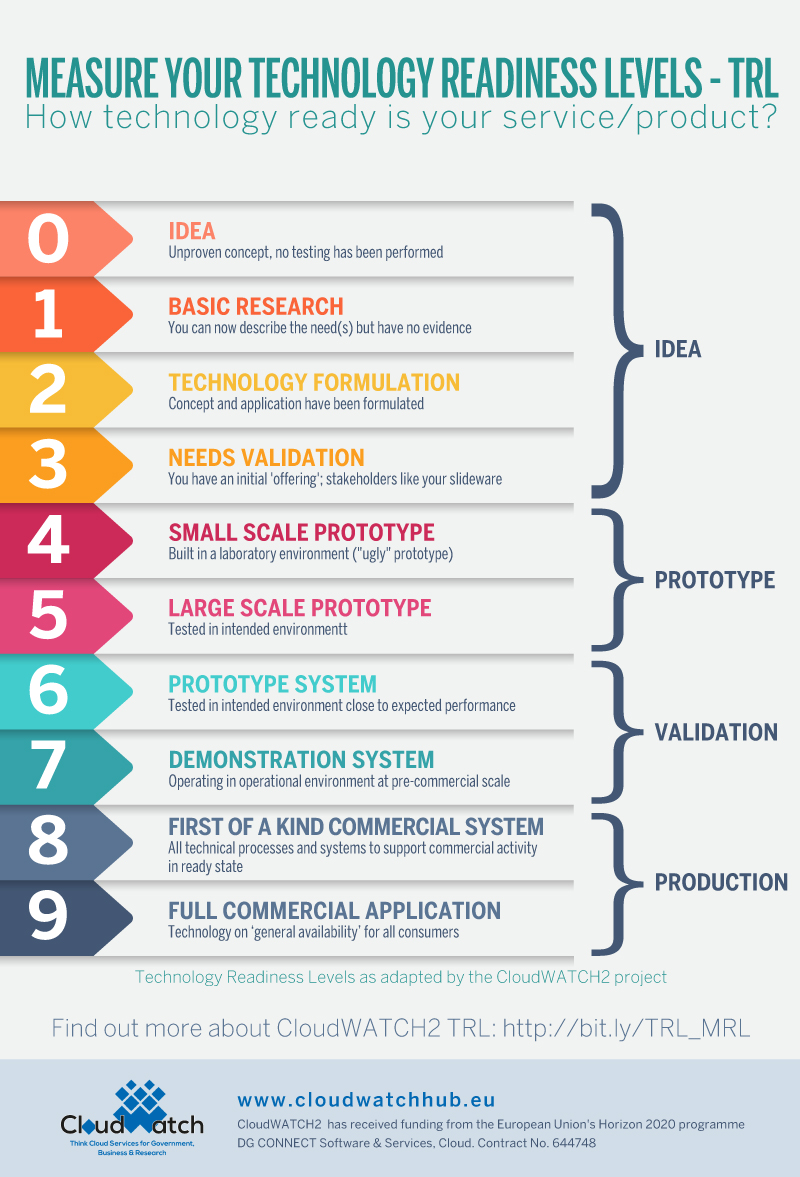 A brief refresher on Technology Readiness Levels (TRL