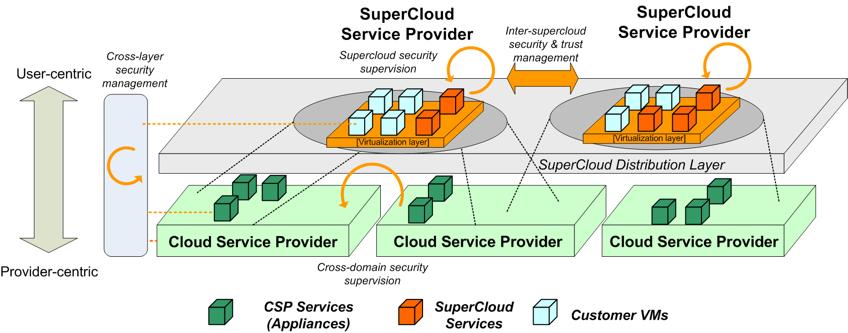 Supercloud architecture